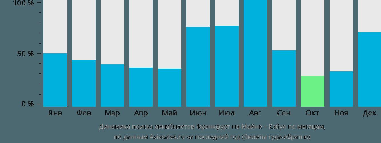 Динамика поиска авиабилетов из Франкфурта-на-Майне в Кабул по месяцам