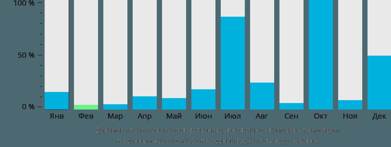 Динамика поиска авиабилетов из Франкфурта-на-Майне в Кемерово по месяцам