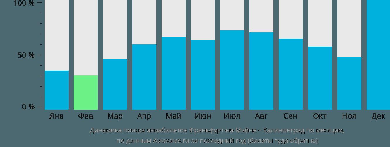 Динамика поиска авиабилетов из Франкфурта-на-Майне в Калининград по месяцам