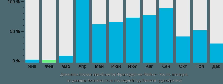 Динамика поиска авиабилетов из Франкфурта-на-Майне в Кос по месяцам