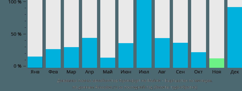 Динамика поиска авиабилетов из Франкфурта-на-Майне в Кыргызстан по месяцам