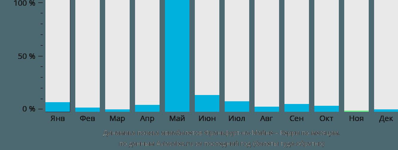 Динамика поиска авиабилетов из Франкфурта-на-Майне в Керри по месяцам
