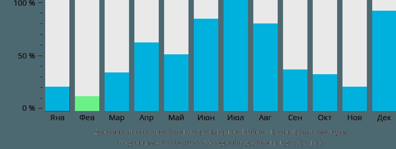 Динамика поиска авиабилетов из Франкфурта-на-Майне в Красноярск по месяцам