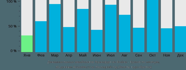 Динамика поиска авиабилетов из Франкфурта-на-Майне в Краков по месяцам