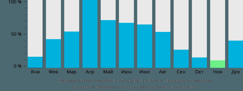 Динамика поиска авиабилетов из Франкфурта-на-Майне в Краснодар по месяцам