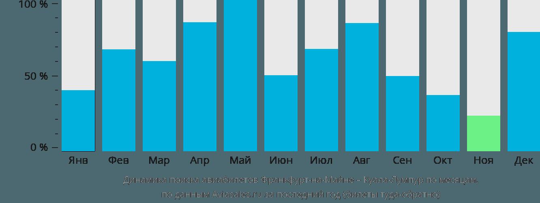 Динамика поиска авиабилетов из Франкфурта-на-Майне в Куала-Лумпур по месяцам