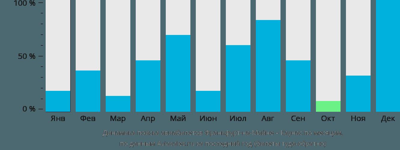 Динамика поиска авиабилетов из Франкфурта-на-Майне в Каунас по месяцам