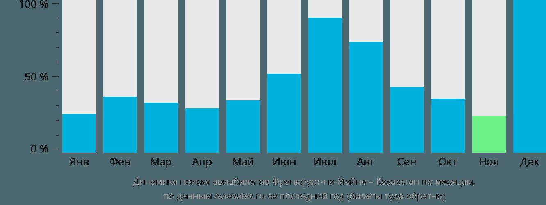 Динамика поиска авиабилетов из Франкфурта-на-Майне в Казахстан по месяцам