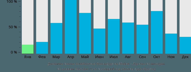 Динамика поиска авиабилетов из Франкфурта-на-Майне в Ларнаку по месяцам