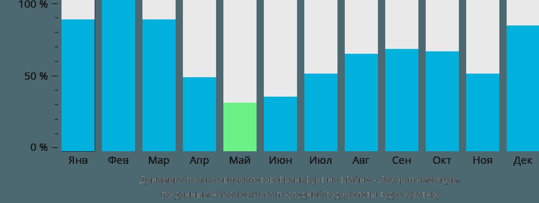 Динамика поиска авиабилетов из Франкфурта-на-Майне в Лахор по месяцам