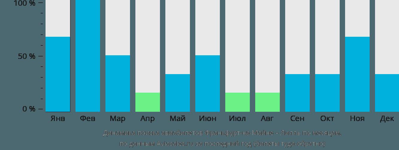 Динамика поиска авиабилетов из Франкфурта-на-Майне в Лилль по месяцам