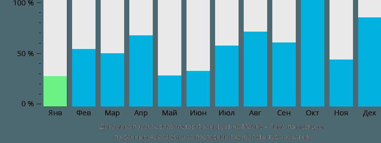Динамика поиска авиабилетов из Франкфурта-на-Майне в Лиму по месяцам