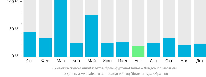 Динамика поиска авиабилетов из Франкфурта-на-Майне в Лондон по месяцам