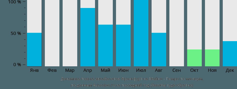 Динамика поиска авиабилетов из Франкфурта-на-Майне в Гюмри по месяцам