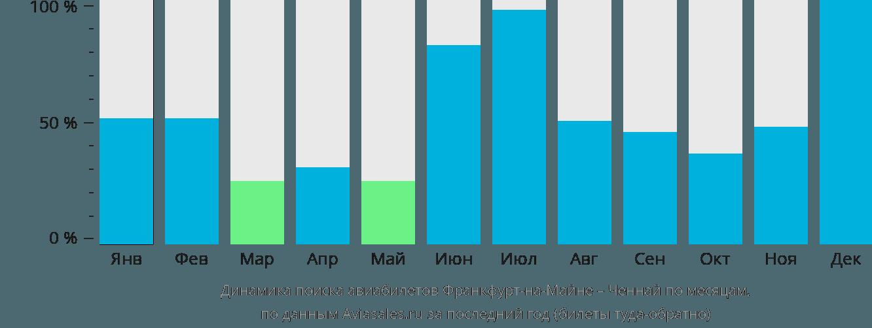 Динамика поиска авиабилетов из Франкфурта-на-Майне в Ченнай по месяцам