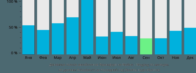 Динамика поиска авиабилетов из Франкфурта-на-Майне в Мадрид по месяцам
