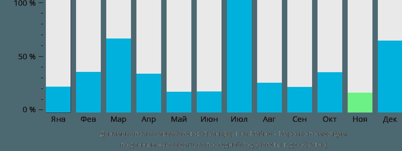 Динамика поиска авиабилетов из Франкфурта-на-Майне в Марокко по месяцам