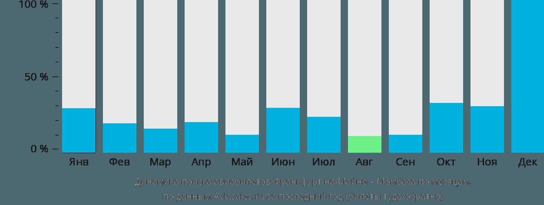 Динамика поиска авиабилетов из Франкфурта-на-Майне в Момбасу по месяцам
