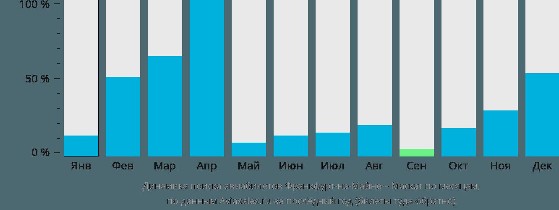 Динамика поиска авиабилетов из Франкфурта-на-Майне в Маскат по месяцам