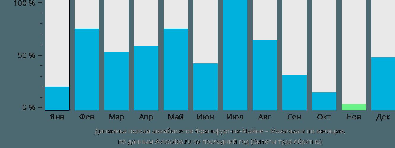 Динамика поиска авиабилетов из Франкфурта-на-Майне в Махачкалу по месяцам