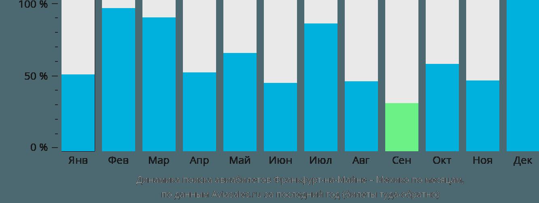 Динамика поиска авиабилетов из Франкфурта-на-Майне в Мехико по месяцам