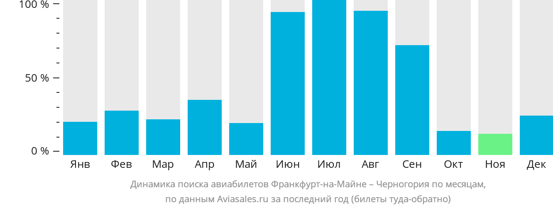 Динамика поиска авиабилетов из Франкфурта-на-Майне в Черногорию по месяцам