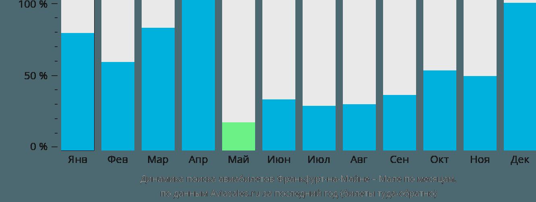 Динамика поиска авиабилетов из Франкфурта-на-Майне в Мале по месяцам