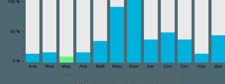 Динамика поиска авиабилетов из Франкфурта-на-Майне в Монпелье по месяцам