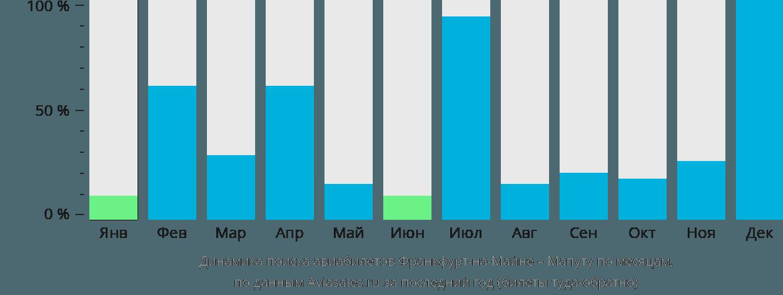 Динамика поиска авиабилетов из Франкфурта-на-Майне в Мапуту по месяцам