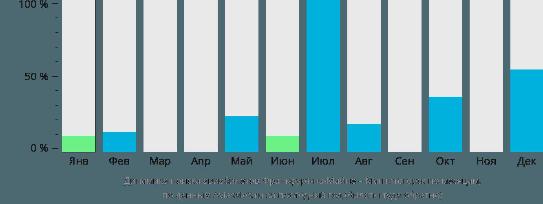 Динамика поиска авиабилетов из Франкфурта-на-Майне в Магнитогорск по месяцам