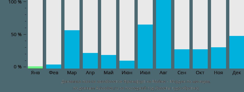 Динамика поиска авиабилетов из Франкфурта-на-Майне в Мардин по месяцам