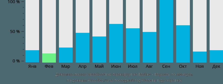 Динамика поиска авиабилетов из Франкфурта-на-Майне в Марсель по месяцам