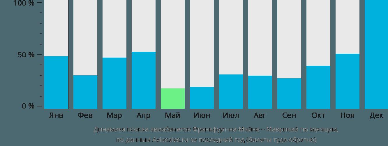 Динамика поиска авиабилетов из Франкфурта-на-Майне в Маврикий по месяцам