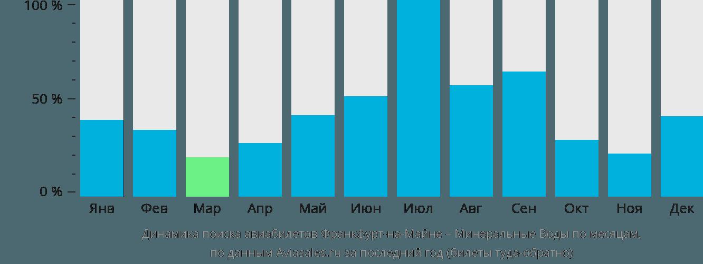 Динамика поиска авиабилетов из Франкфурта-на-Майне в Минеральные воды по месяцам