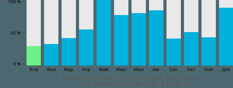 Динамика поиска авиабилетов из Франкфурта-на-Майне в Минск по месяцам