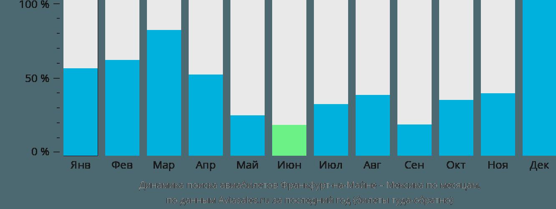 Динамика поиска авиабилетов из Франкфурта-на-Майне в Мексику по месяцам