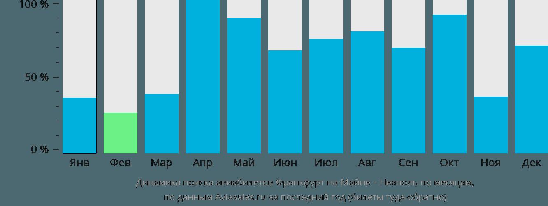 Динамика поиска авиабилетов из Франкфурта-на-Майне в Неаполь по месяцам
