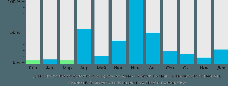 Динамика поиска авиабилетов из Франкфурта-на-Майне в Нижнекамск по месяцам