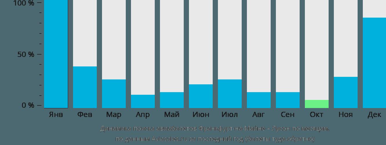 Динамика поиска авиабилетов из Франкфурта-на-Майне в Лусон по месяцам