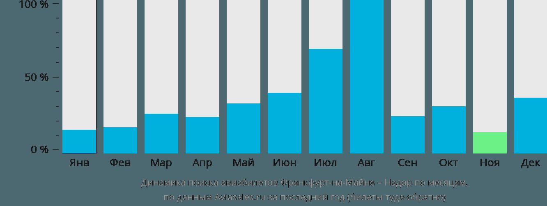 Динамика поиска авиабилетов из Франкфурта-на-Майне в Надор по месяцам