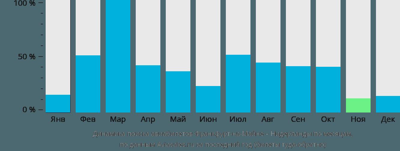 Динамика поиска авиабилетов из Франкфурта-на-Майне в Нидерланды по месяцам