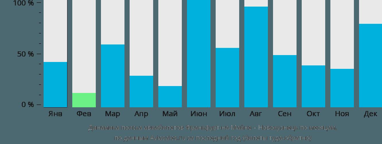 Динамика поиска авиабилетов из Франкфурта-на-Майне в Новокузнецк по месяцам