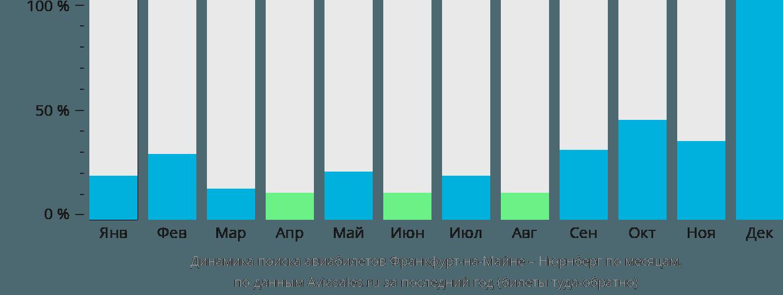 Динамика поиска авиабилетов из Франкфурта-на-Майне в Нюрнберг по месяцам
