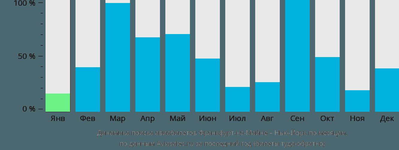 Динамика поиска авиабилетов из Франкфурта-на-Майне в Нью-Йорк по месяцам