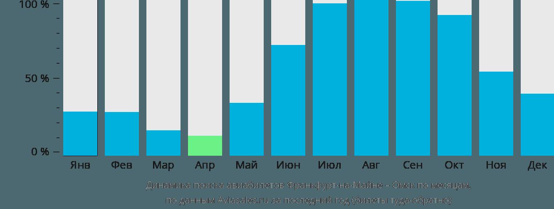 Динамика поиска авиабилетов из Франкфурта-на-Майне в Омск по месяцам
