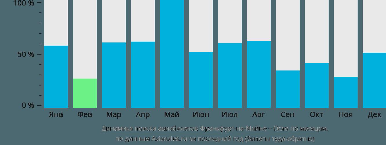 Динамика поиска авиабилетов из Франкфурта-на-Майне в Осло по месяцам