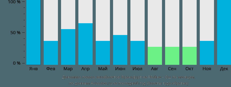 Динамика поиска авиабилетов из Франкфурта-на-Майне в Ош по месяцам