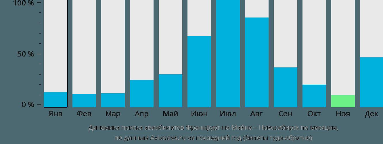 Динамика поиска авиабилетов из Франкфурта-на-Майне в Новосибирск по месяцам