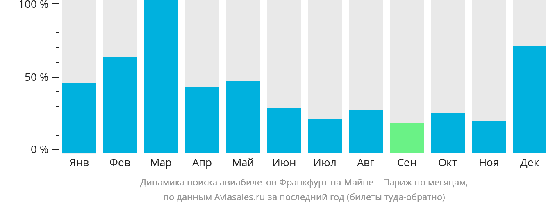 Динамика поиска авиабилетов из Франкфурта-на-Майне в Париж по месяцам