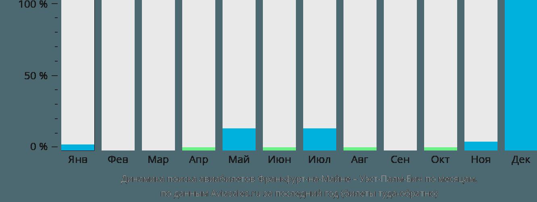 Динамика поиска авиабилетов из Франкфурта-на-Майне в Уэст-Палм-Бич по месяцам